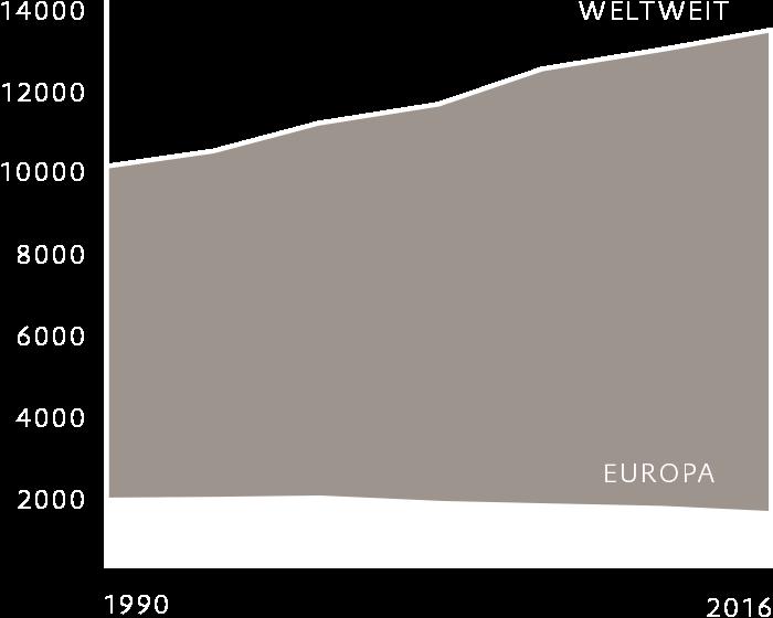 Raffineriekapazitäten