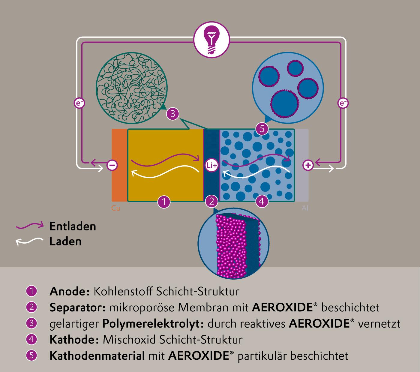Stromkreis einer Lithium-Ionen-Batterie