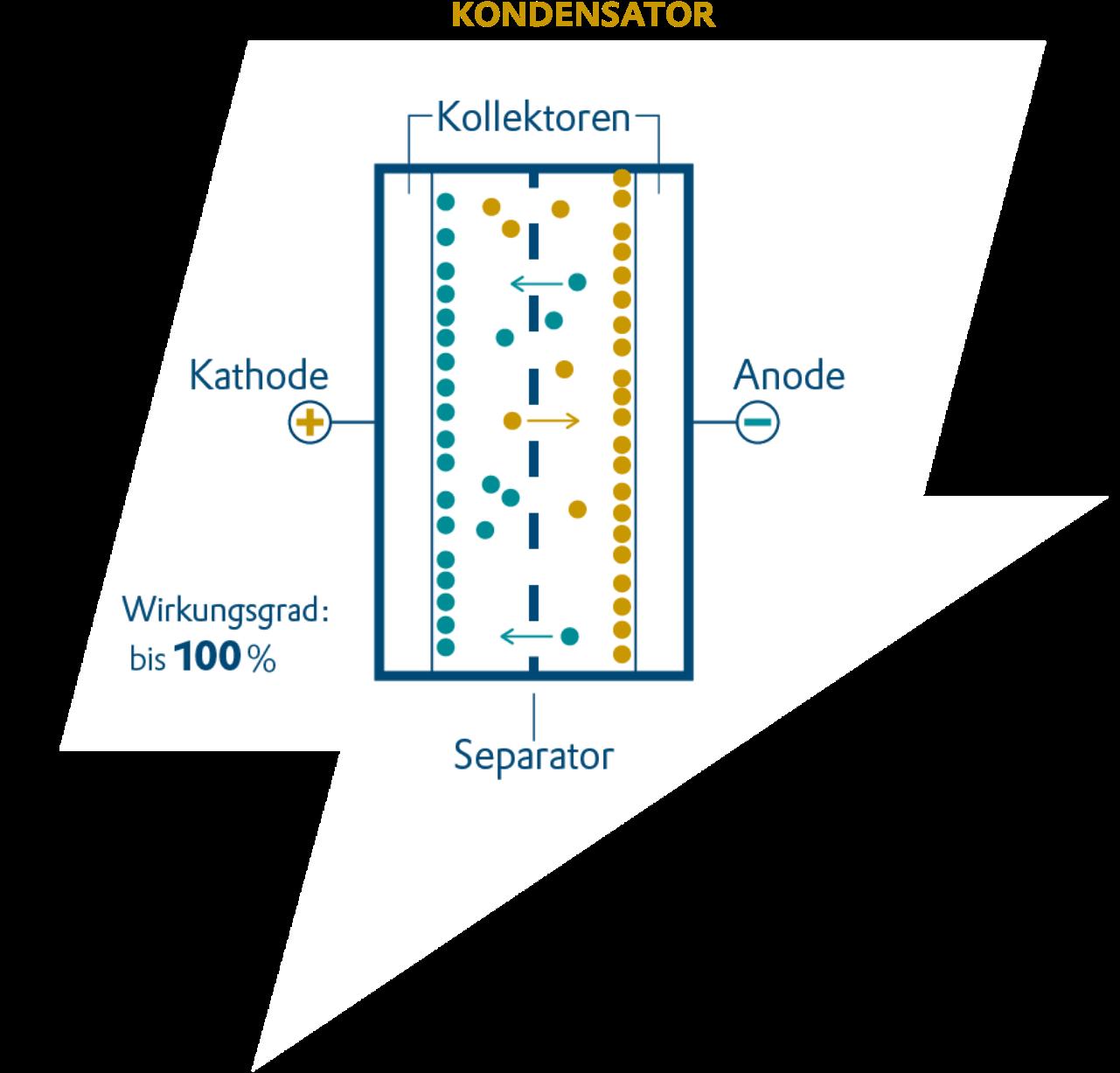 Elektrischer Speicher, Kondensator