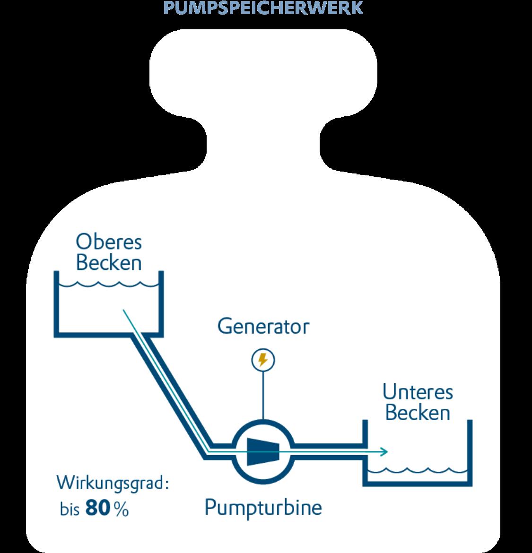 Mechanischer Speicher Pumpspeicherwerk