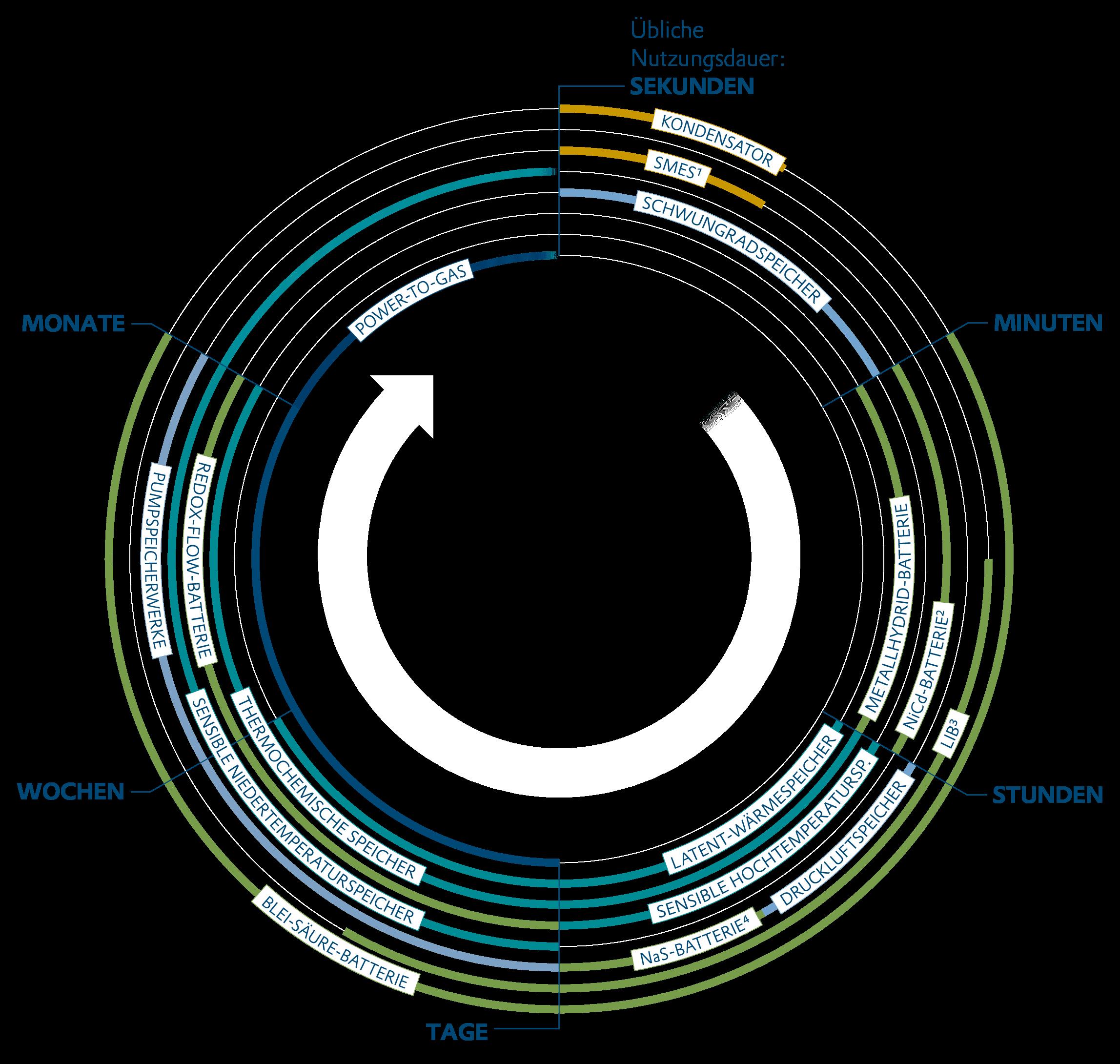 Übliche Nutzungsdauer von Energiespeichern