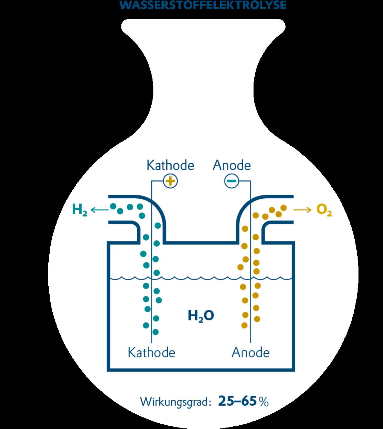 Wasserstoffelektrolyse